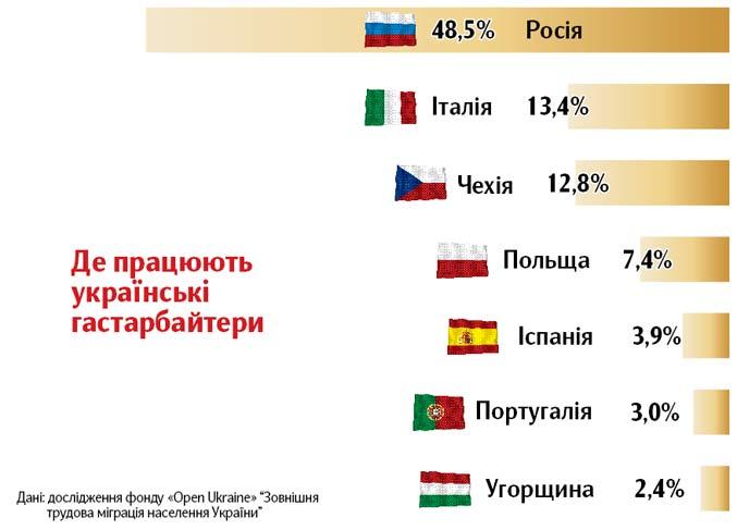 Українці, go home!
