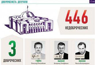 В Украине нашли трех честных депутатов