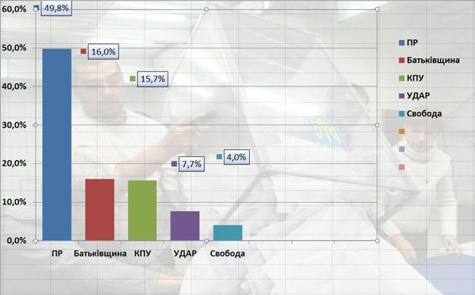 Результаты подсчета голосов: на выборах побеждает ПР
