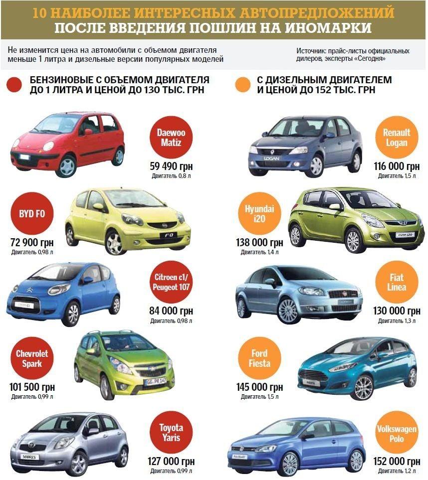Украинцам посоветовали покупать малолитражки или дизельные авто
