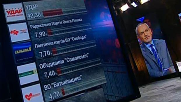 Данные экзит-пола по Киеву