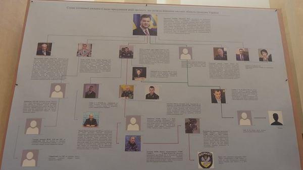 В ГПУ показали схему причастных к убийствам на Майдане: во главе Янукович
