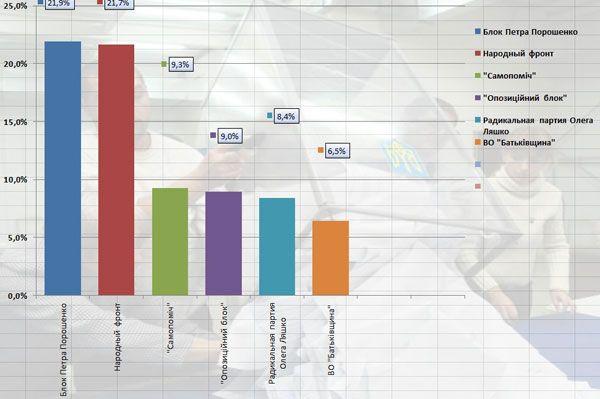 Результаты подсчета 8,66% голосов