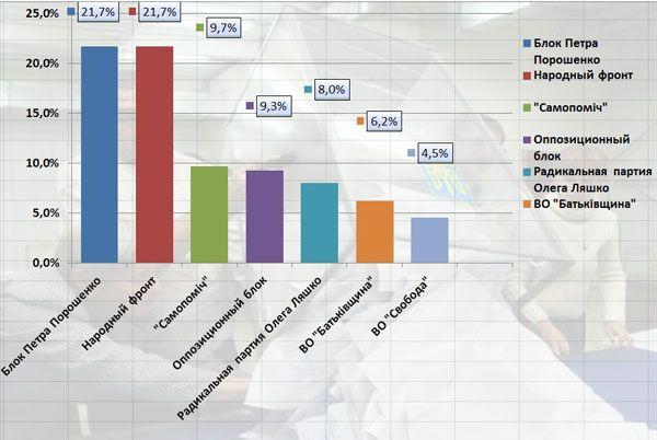 Результаты подсчета 12,12% протоколов