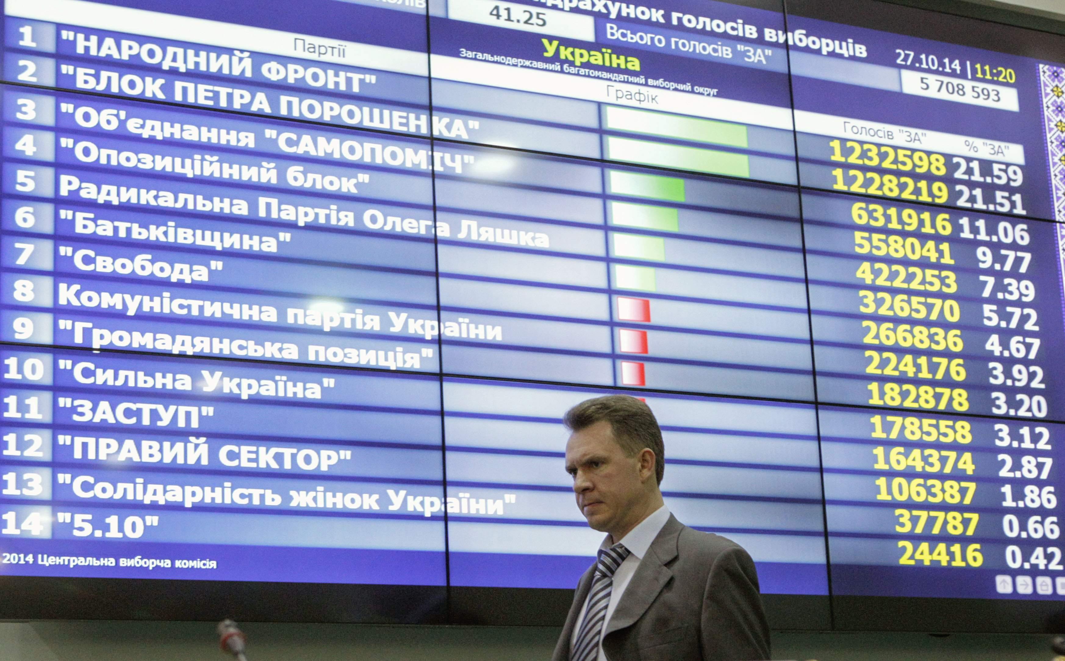 Охендовский, ЦИК и результаты