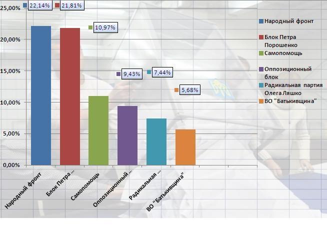 Итоговые результаты с сайта ЦИКа
