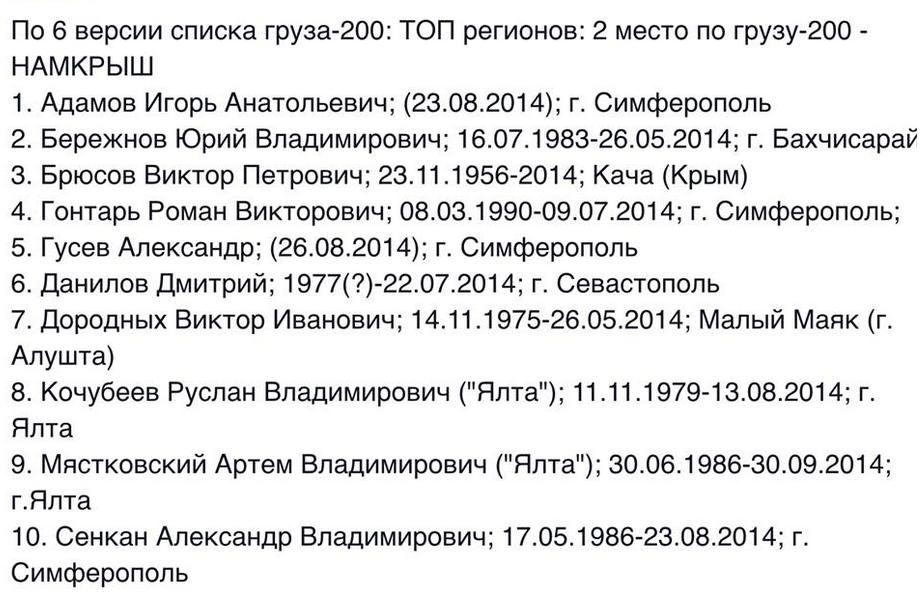Фамилий тех, кто уехал из Крыма воевать на территорию Донбасса и погиб там