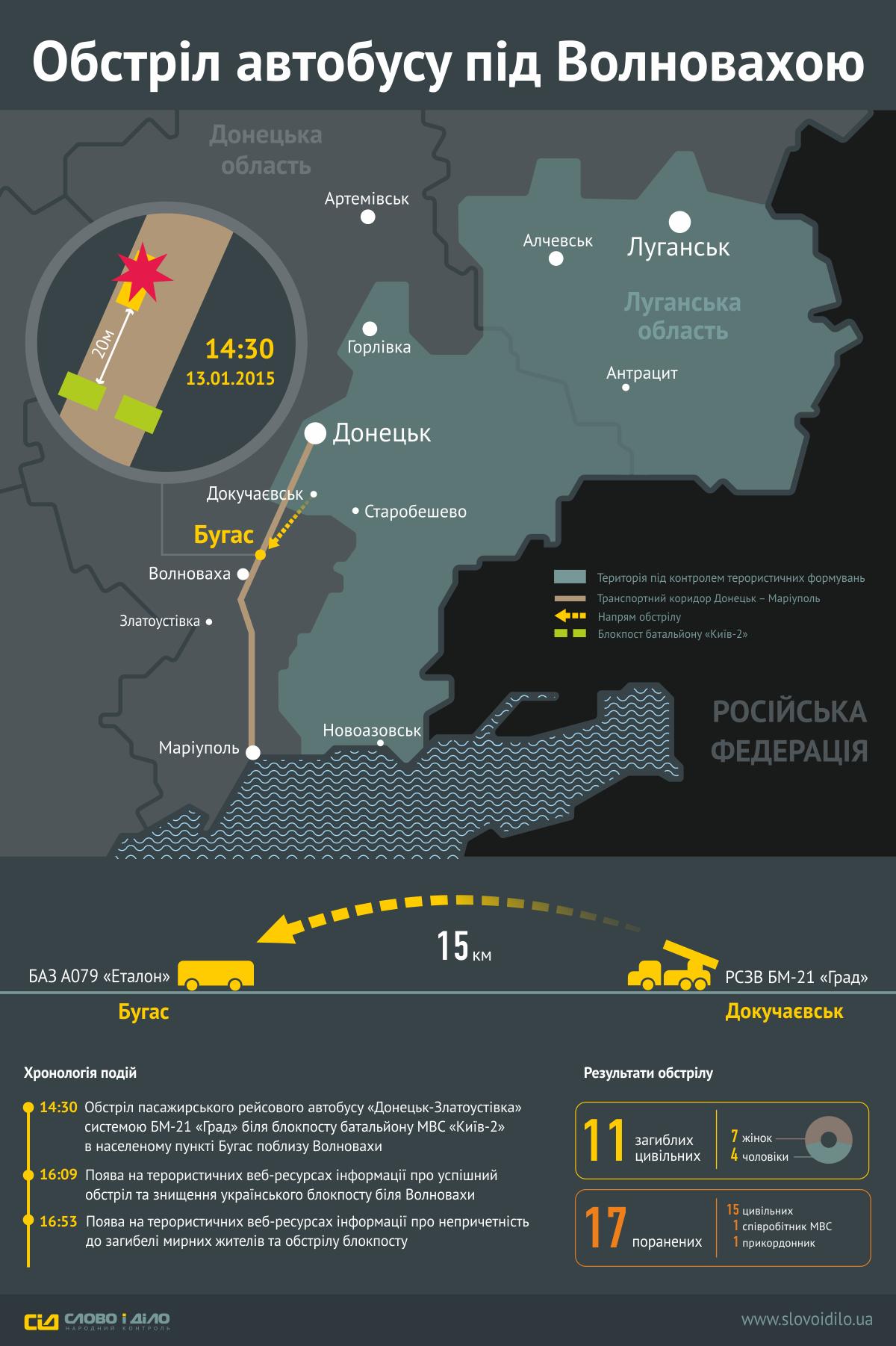 Инфографика по результатам расследования
