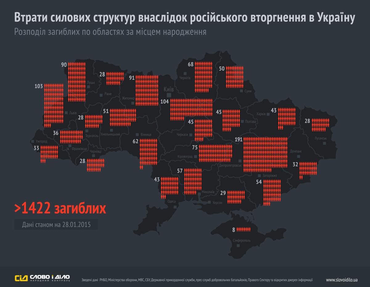 Разделение погибших силовиков по областям по месту проживания