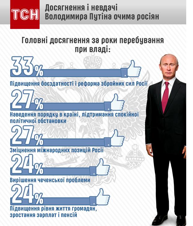 Главные достижения Владимира Путина глазами россиян
