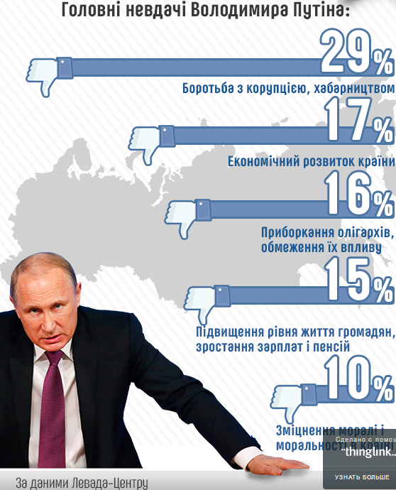 Главные неудачи Владимира Путина