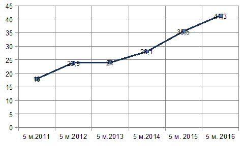 Диаг. Доля экспорта товаров АПК в общем котле экспорта за 5 месяцев в 2011-2016 гг., %