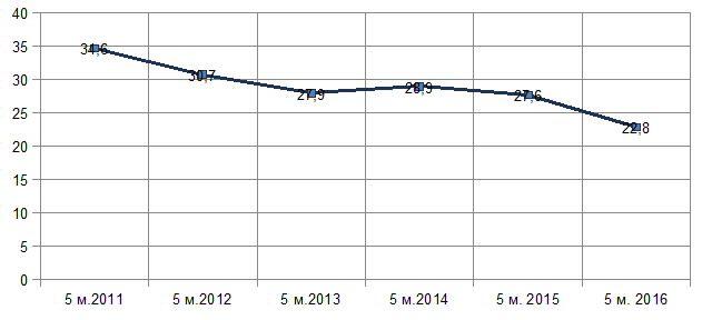 Диаг. Доля экспорта недрагоценных металлов и изделий из них (металлургия) в общем котле экспорта за 5 месяцев в 2011-2016 гг., %
