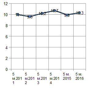 Диаг. Доля экспорта продукции машиностроения за 5 месяцев в 2011-2016 гг., %.