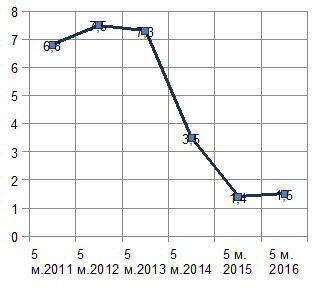 Диаг. Доля экспорта продукции транспортного машиностроения за 5 месяцев в 2011-2016 гг., %.