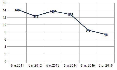 Диаг. Доля экспорта минеральной продукции за 5 месяцев в 2011-2016 гг., %