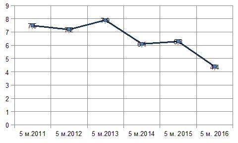 Диагр. Доля экспорта продукции химической отрасли за 5 месяцев в 2011-2016 гг., %