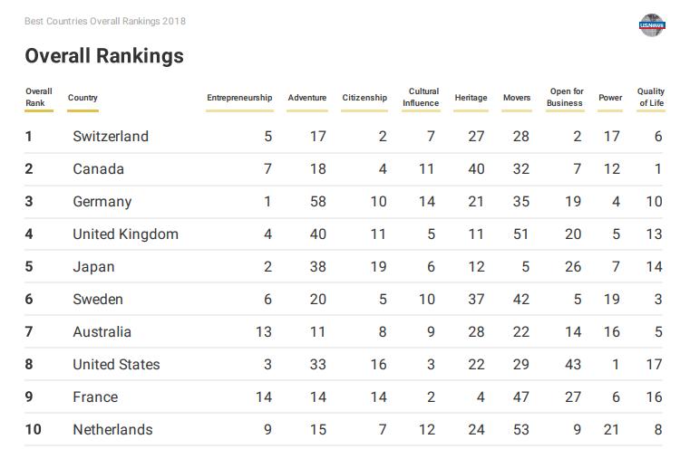Украина улучшила позиции в рейтинге, составленном US News&World Report