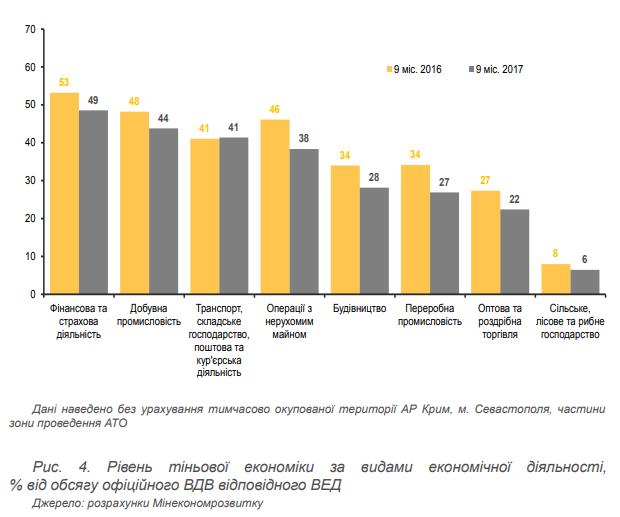 В МЭРТ сообщили, что в Украине снизился уровень теневой экономики