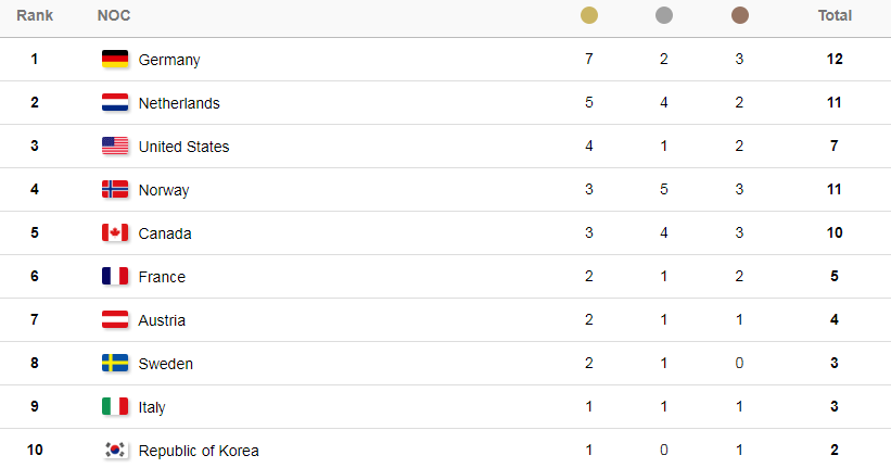 Турнирная таблица. Фото: pyeongchang2018.com
