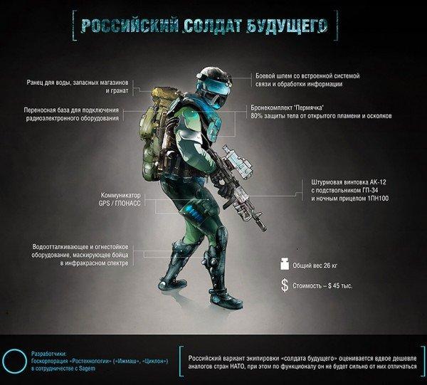 Концепт-арт солдата будущего от ФПИ.