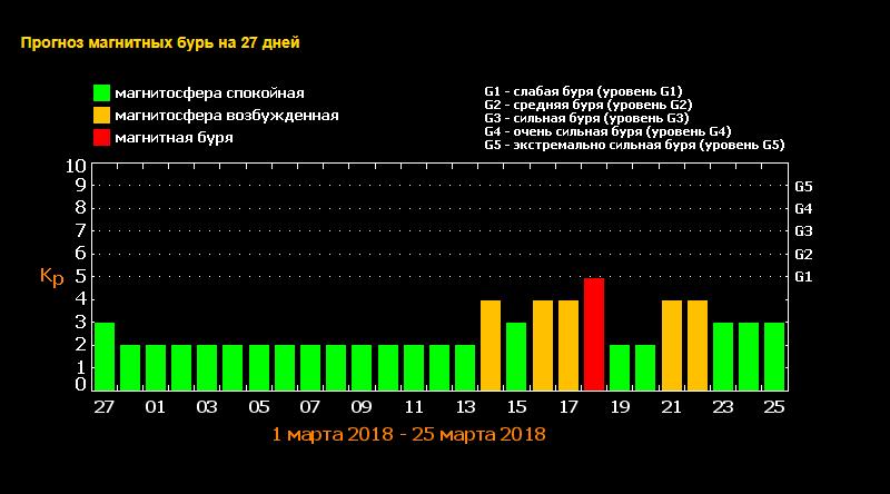 В марте ожидается магнитная буря