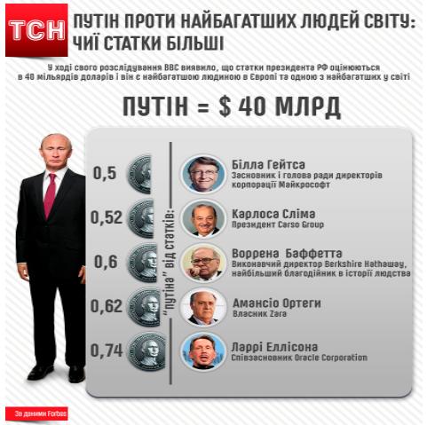 Возможно, Владимир Путин самый богатый человек в Европе