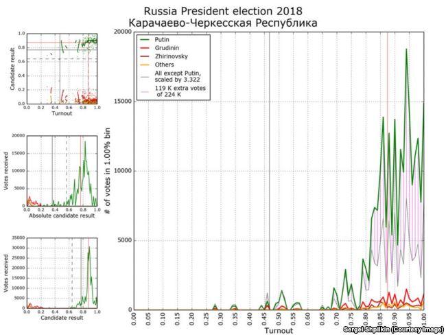 Один из типичных аномальных графиков - результаты в Карачаево-Черкесии. Некоторые пики - на целых значениях явки.