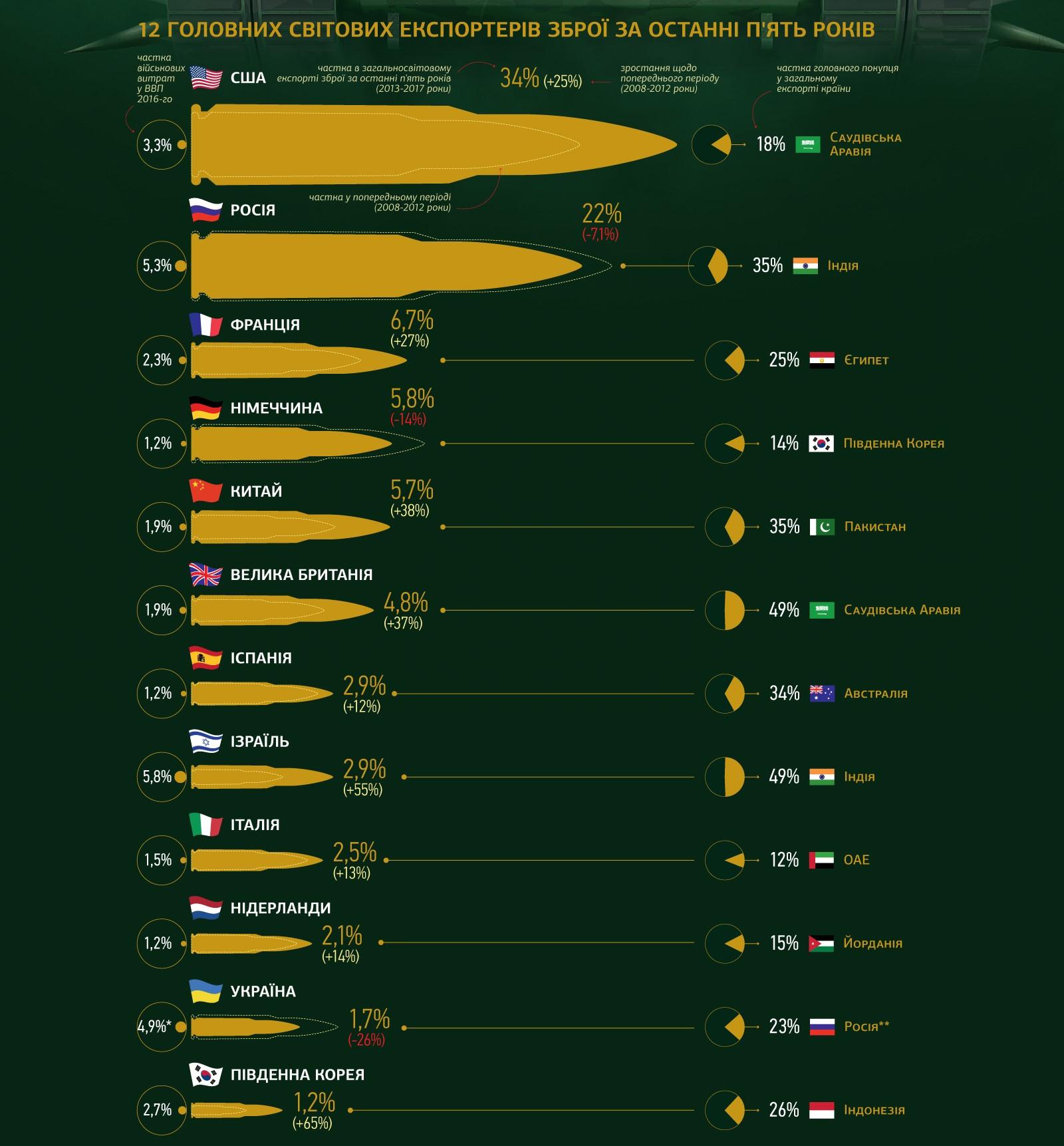 Лидерами продаж вооружения являются США, Россия и Франция. Инфографика: Новое время