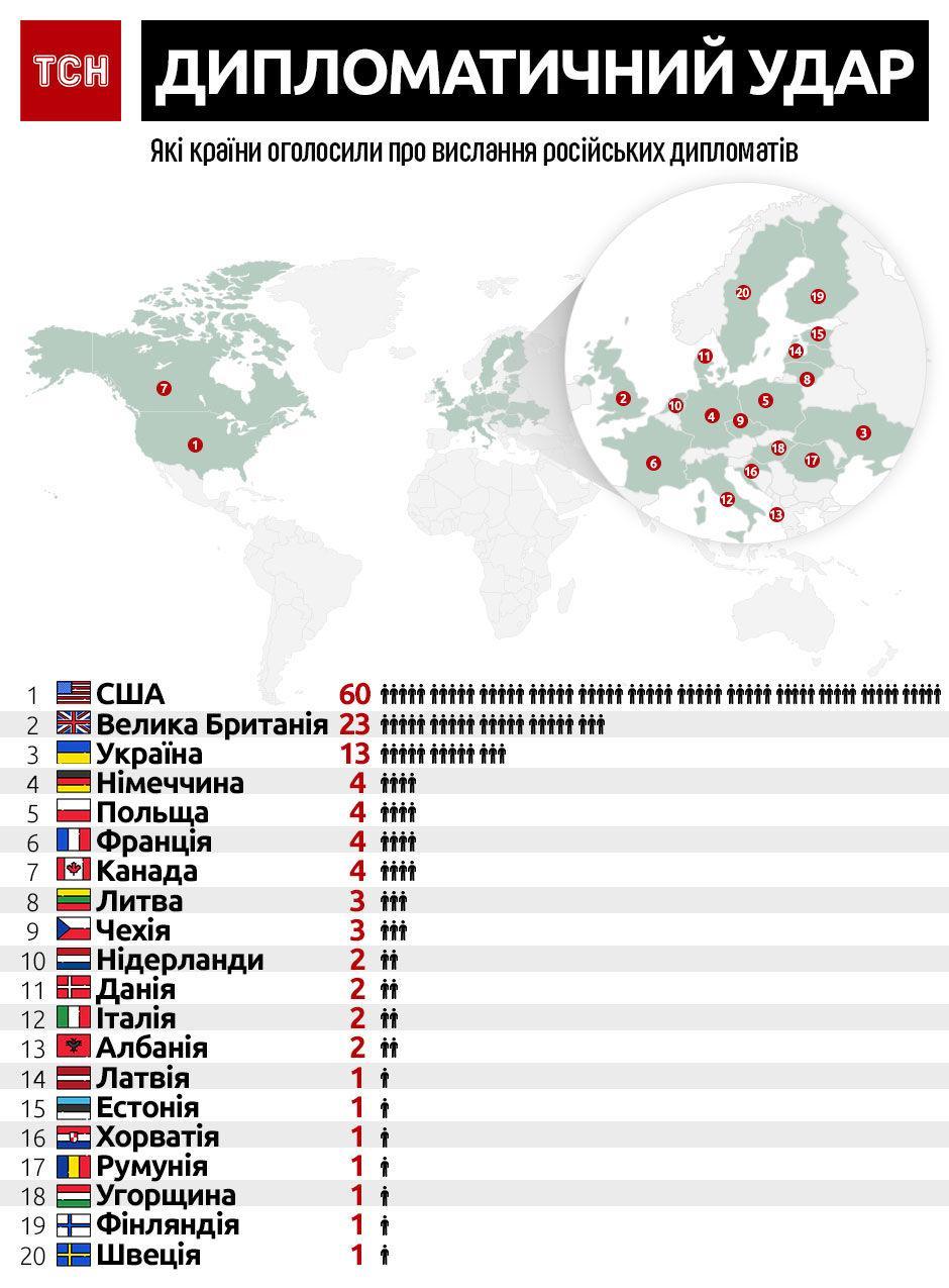 Страны, которые высылают российских дипломатов: инфографика