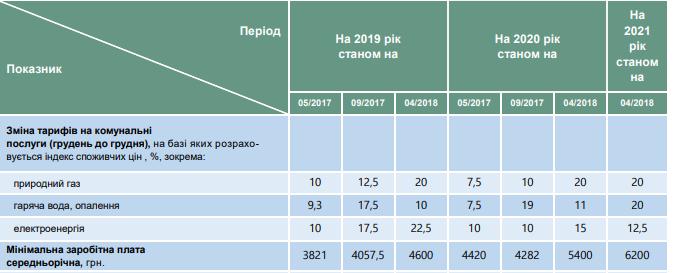 Газ и вода – на 20%, свет – на 12,5%: МЭРТ расписал, как намерены повышать тарифы для украинцев