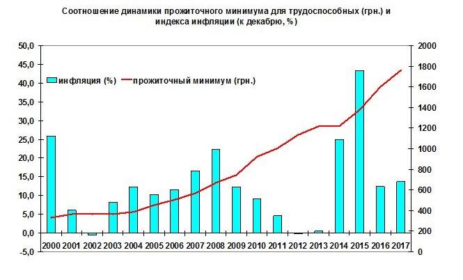 Хуже, чем в СССР: как власть заставляет украинцев жить на 2 доллара в день