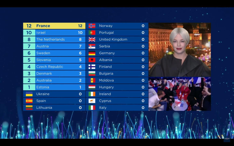 Результаты голосования от жюри Украины представила Onuka