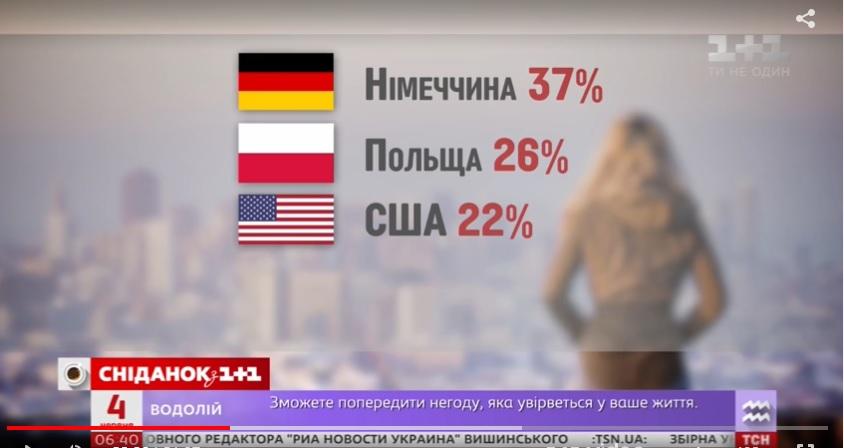 350 тыс. украинцев работает в Польше официально.