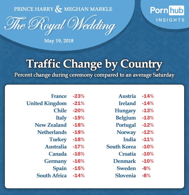 PornHub отчитался, как свадьба принца Гарри и Меган Маркл повлияла на интерес европейцев к порно