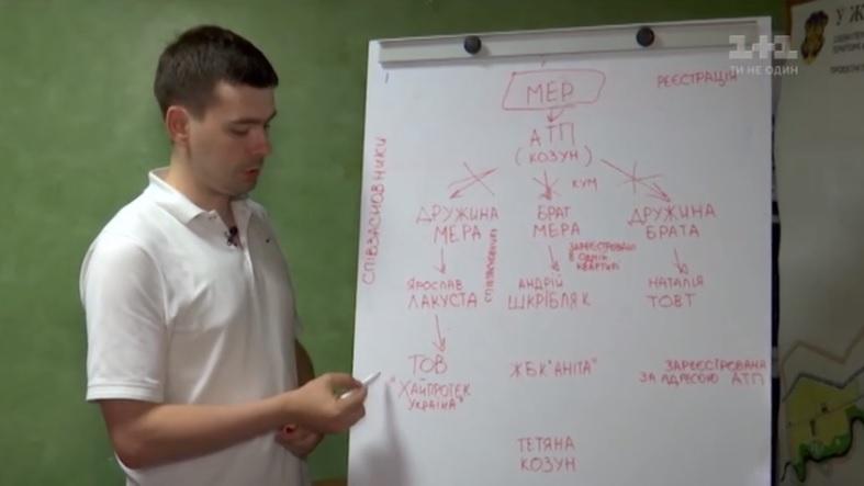 Как семья мэра Ужгорода зарабатывает на маршрутных перевозках.