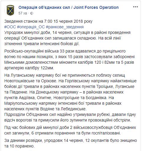 Вчера на Донбассе, по данным разведки, были уничтожен 12 боевиков