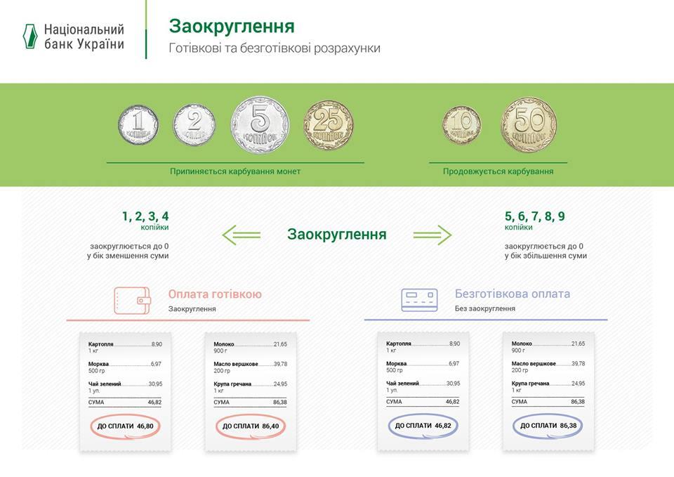 В Украине вступают в силу правила округления суммы расчета