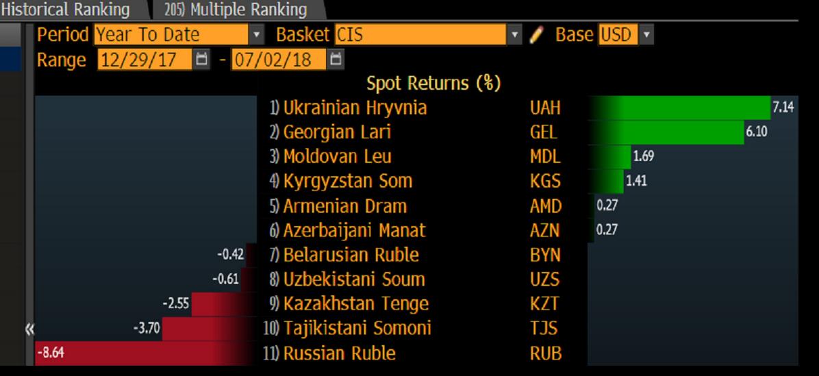 Bloomberg: Российский рубль деградирует, пока гривня процветает