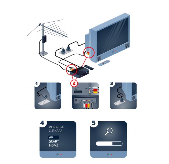Как подключить цифровую приставку к телевизору?