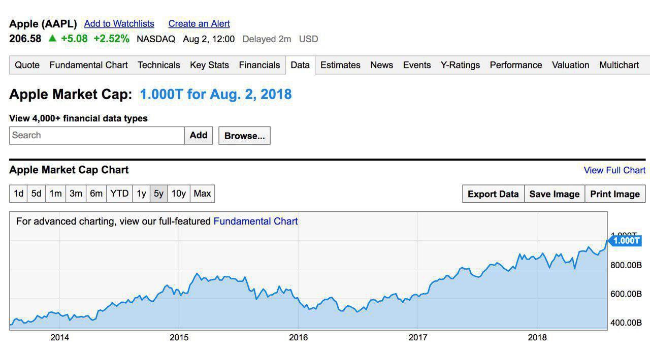 Apple все-таки достигла рекордной капитализации в 1 триллион долларов