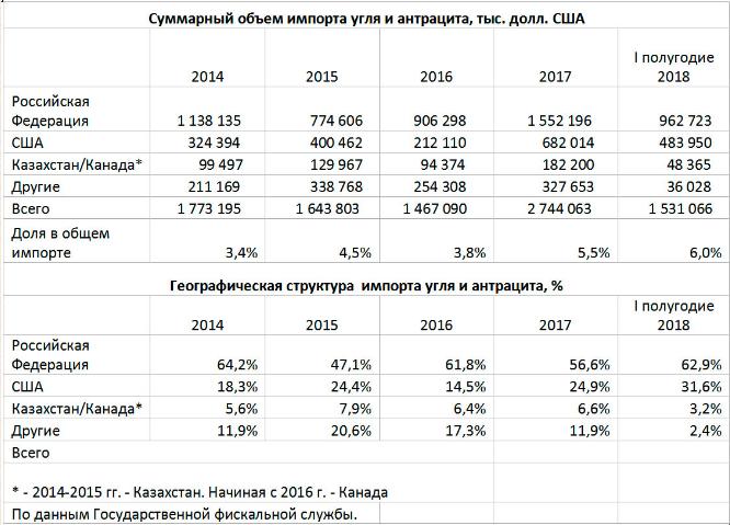 Доля импорта в Украину угля из России достигла максимума за четыре года