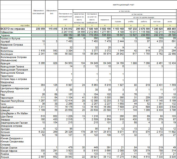 В российском МВД сообщили, что в 2018-м за полгода из Украины в РФ на работу выехали более 238 тысяч украинцев