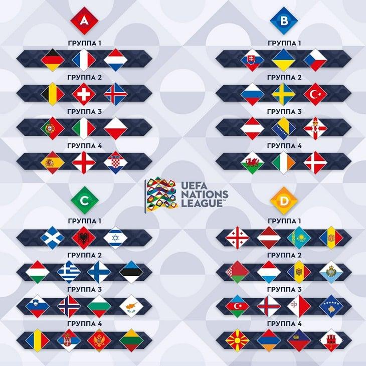 Таблица участников Лиги Наций / MIDN