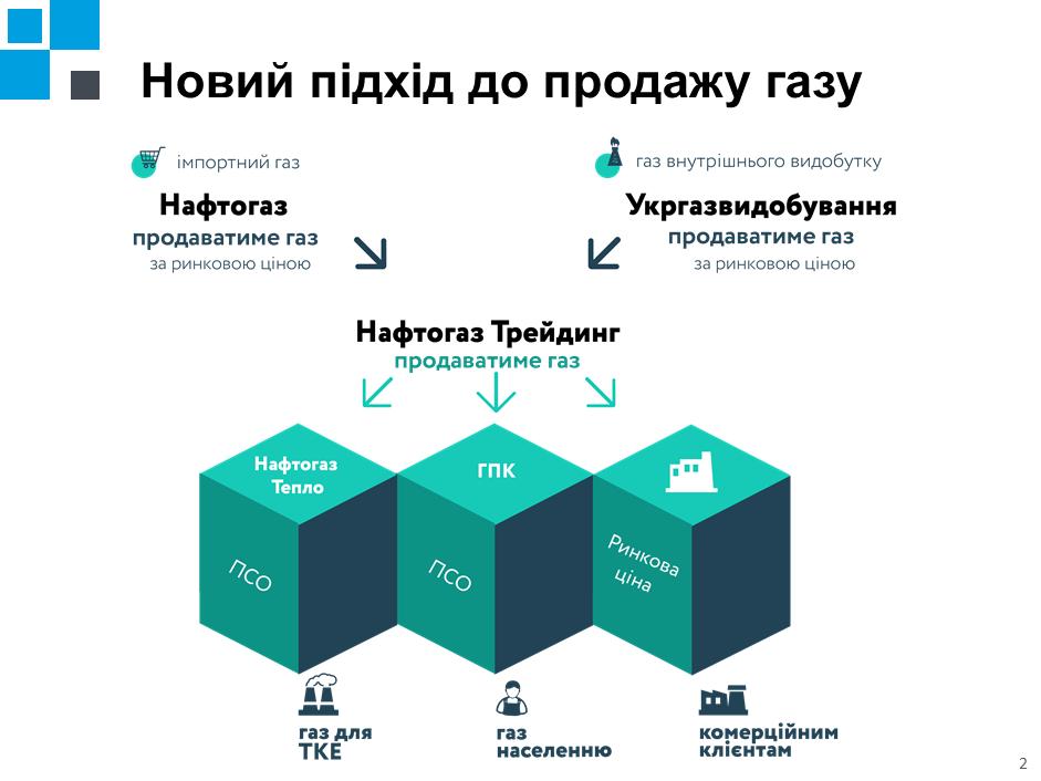"""Новая система поставок """"Нафтогаза"""""""