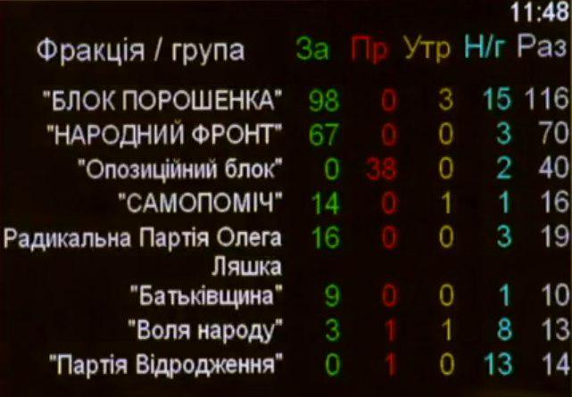 """Голосование Рады за введение санкций против NewsOne и """"112 Украина"""""""