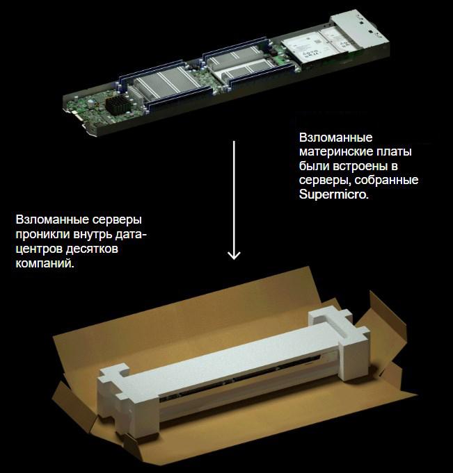 Как работает китайский шпионский чип