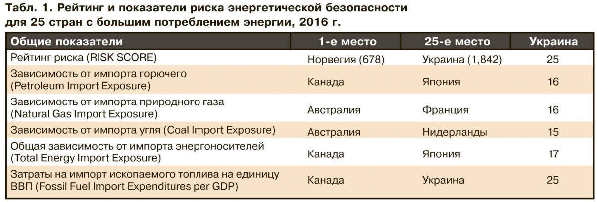 Украина опустилась на дно рейтинга стран — крупных потребителей энергии