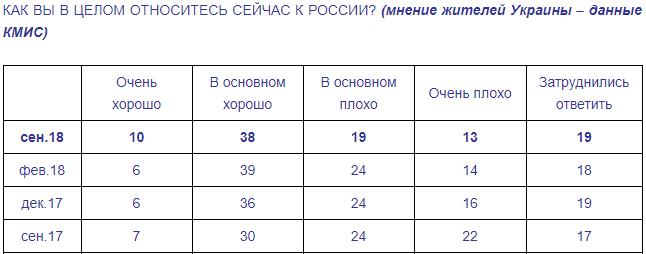 Социологи выяснили, что украинцы стали немного лучше относиться к РФ