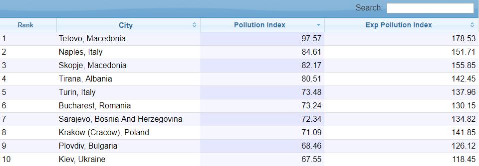 Киев - на 10-м месте